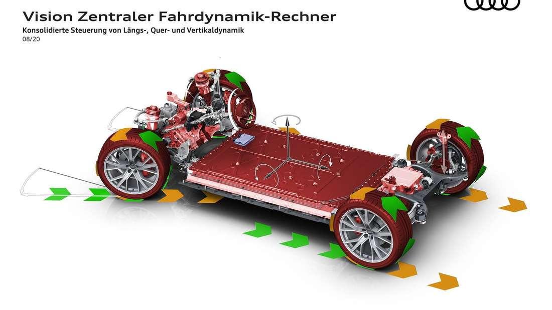 Fahrzeugaufbau von Audi mit Darstellung der Längs-, Quer- und Vertikaldynamik