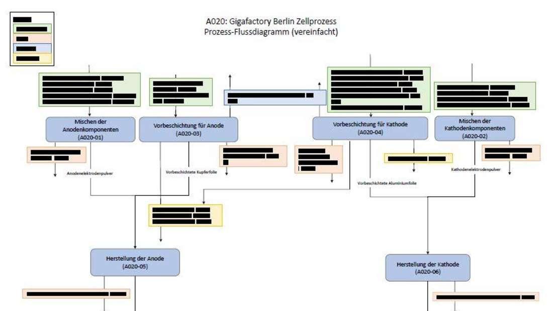 Eine geschwärzte Anlage zur Darstellung der Prozesse in der Tesla Batteriefabrik aus dem veröffentlichten Bauantrag