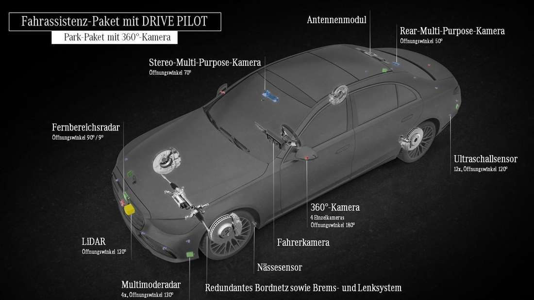Funktionsprinzip des Level-3-Systems von Mercedes